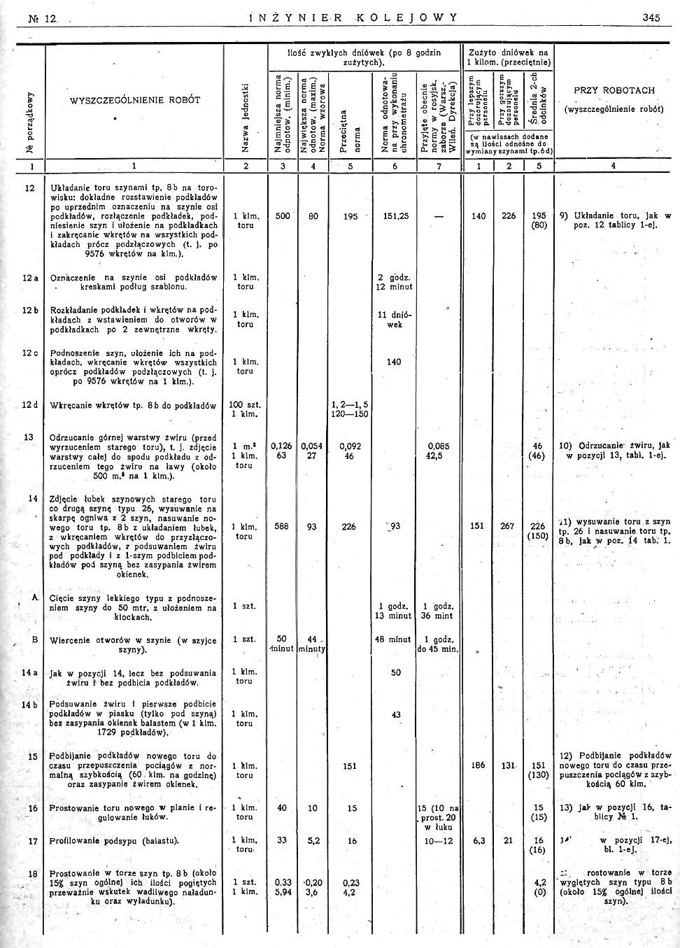 Inż. Kolejowy nr 28 (12-1926) str. 345.jpg