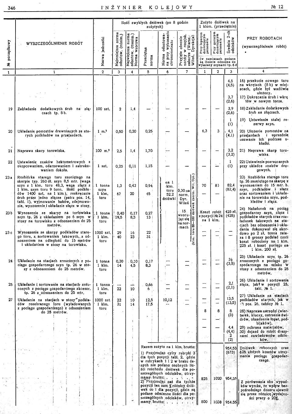 Inż. Kolejowy nr 28 (12-1926) str. 346.jpg