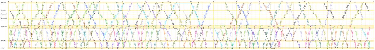 SALSA_rozklad_wykres_jeden-tor_szer5.png