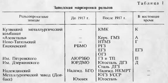 Tabela nr 1 cechowania szyn rosyjskich i radzieckich.png